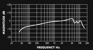 Sterling P10 Cardioid Frequency Response Graph